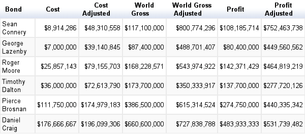 James Bond Adjusted Box Office (Actor Averages) Table