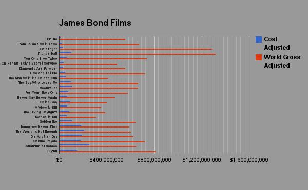 James Bond Adjusted Box Office Chart
