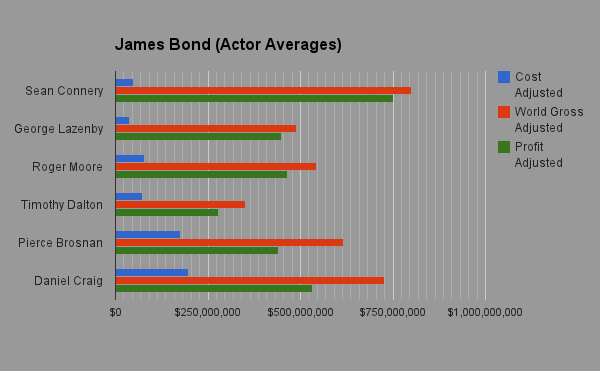 James Bond Adjusted Box Office Chart (Actor Averages)