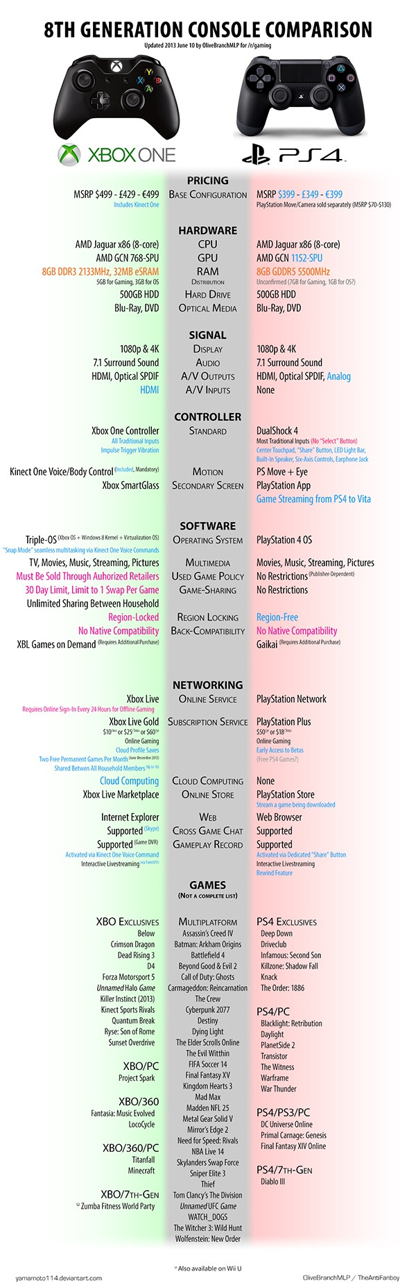 Xbox One vs  PS4 Infographic - PopOptiq