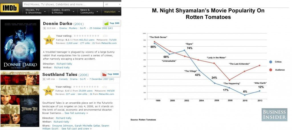 The decline of Kelly and Shyamalan in numbers; courtesy of IMDb and Rotten Tomatoes