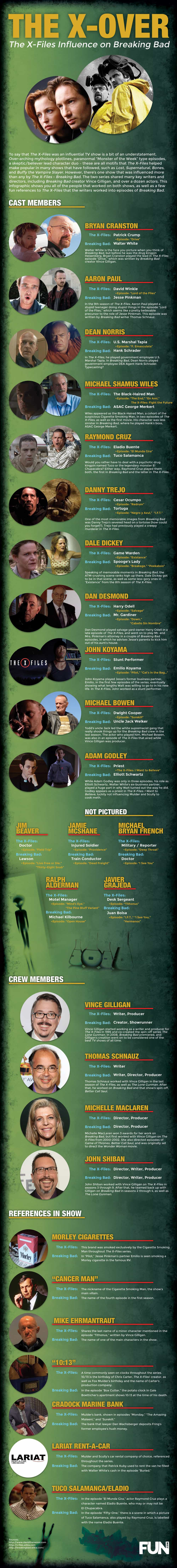 X-Files-Breaking-Bad-Connection-Infographic