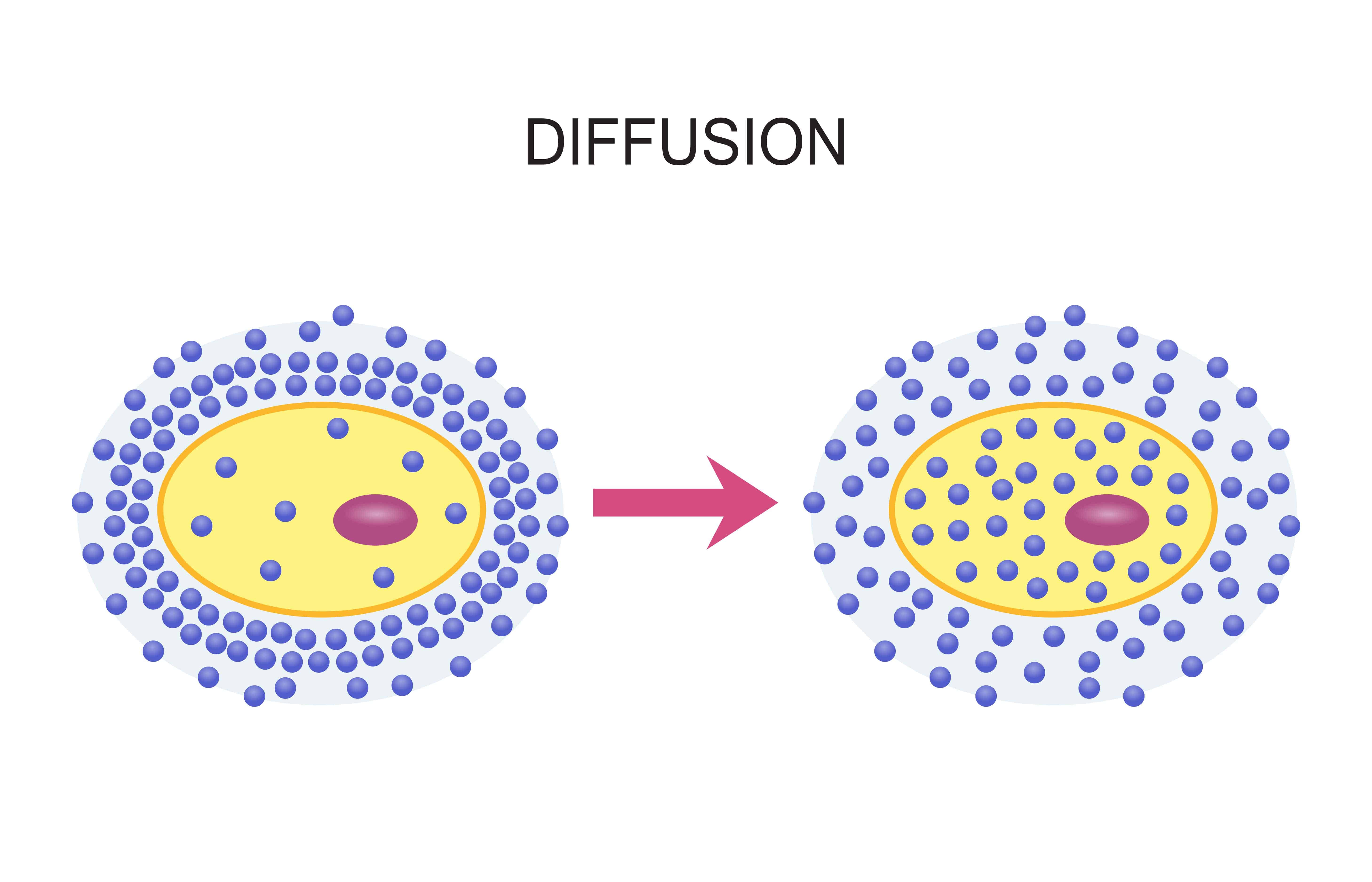 Illustration of diffusion on white background.