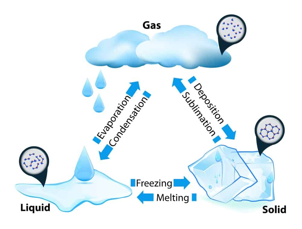 Evaporation and Condensation cycles