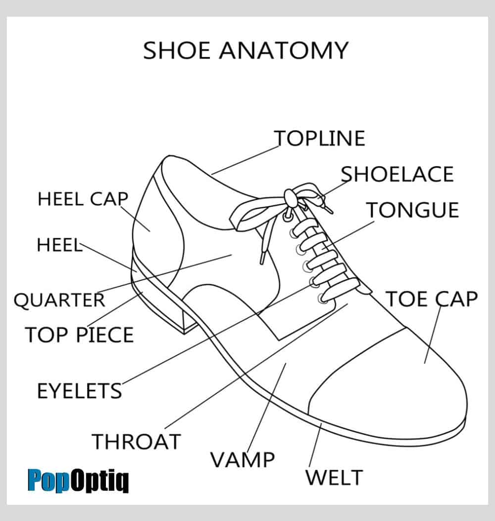 Diagram setting out the different parts of a man's dress shoe