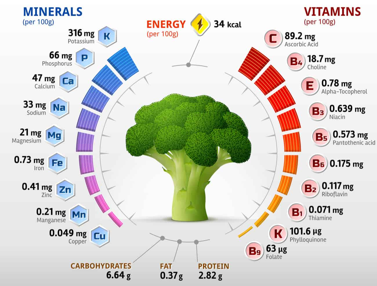 Broccoli Nutrition Facts Chart