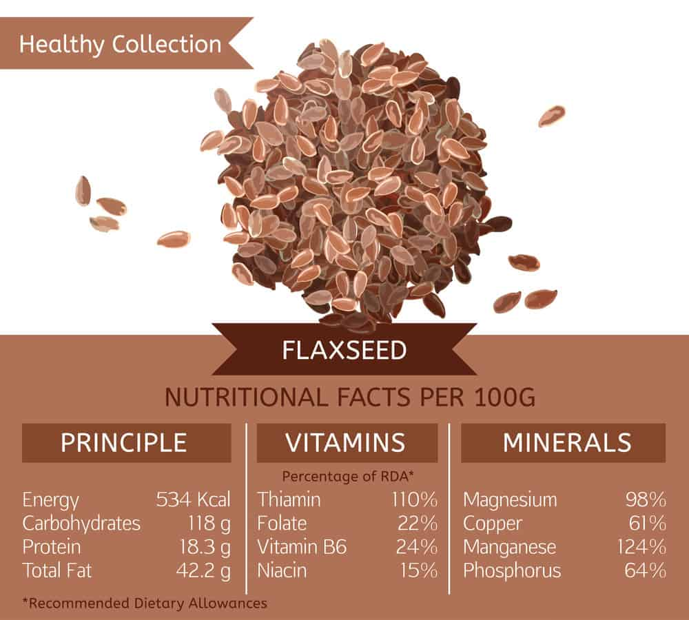 Flaxseed nutrition chart