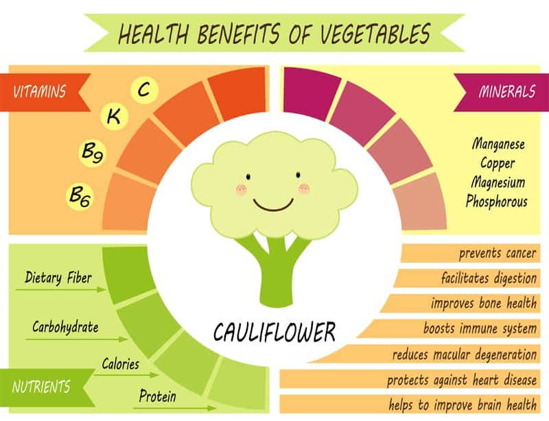 Cauliflower Nutrition Fact Chart