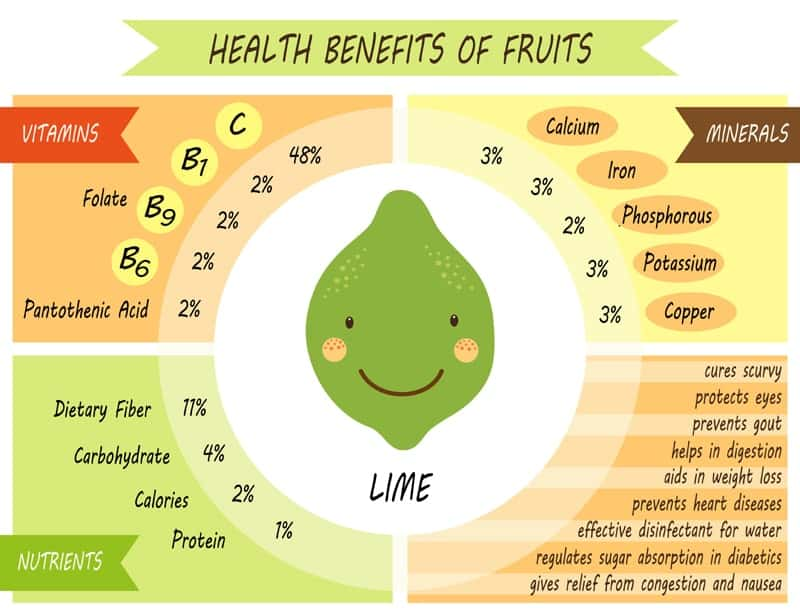 Lime Nutrition Facts Chart