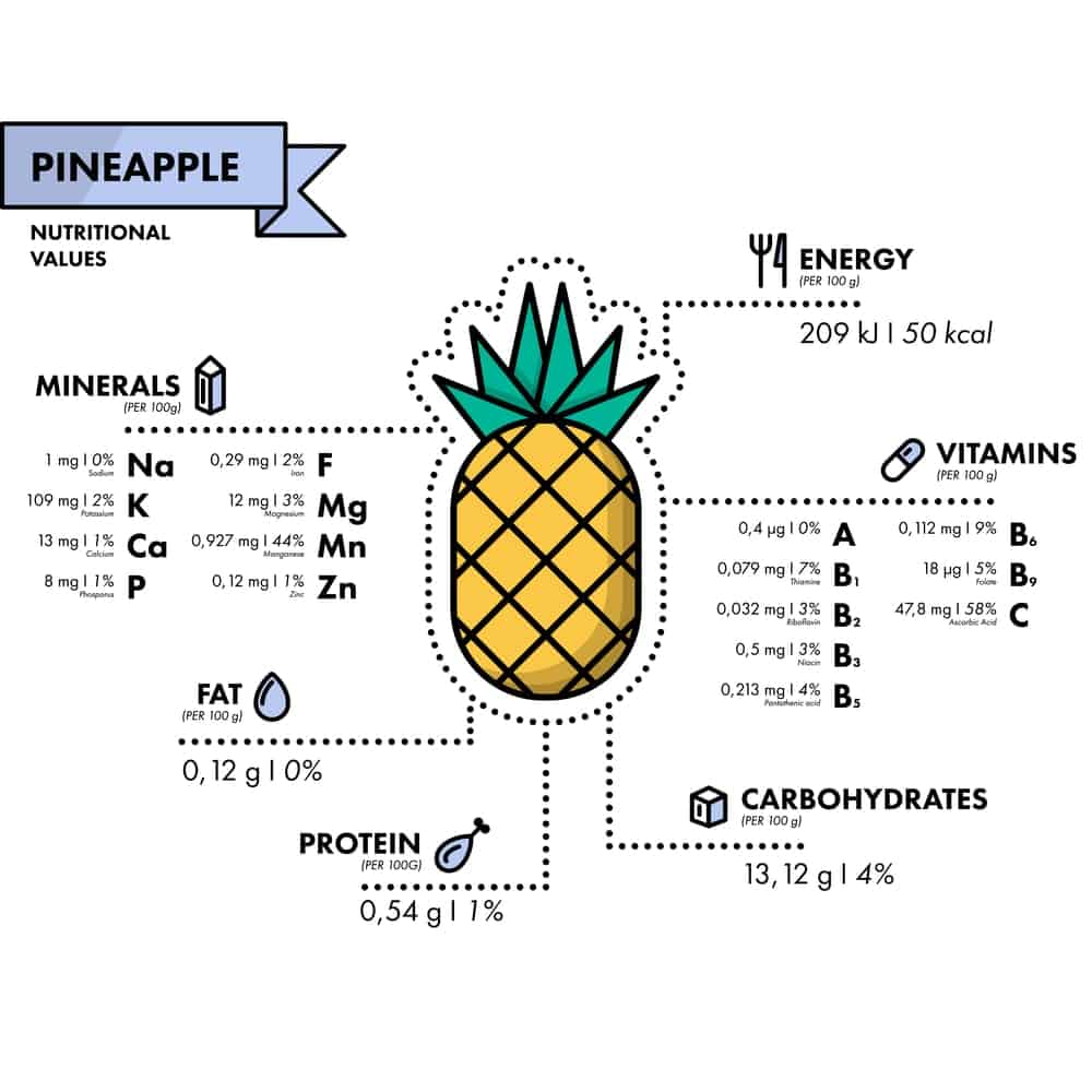 Pineapple Nutrition Facts Chart
