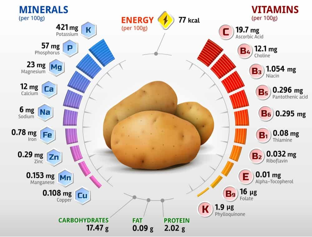 Potatoes Nutrition Facts Chart