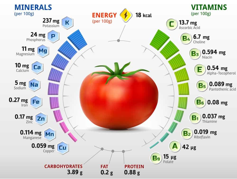 Tomatoes Nutrition Facts Chart