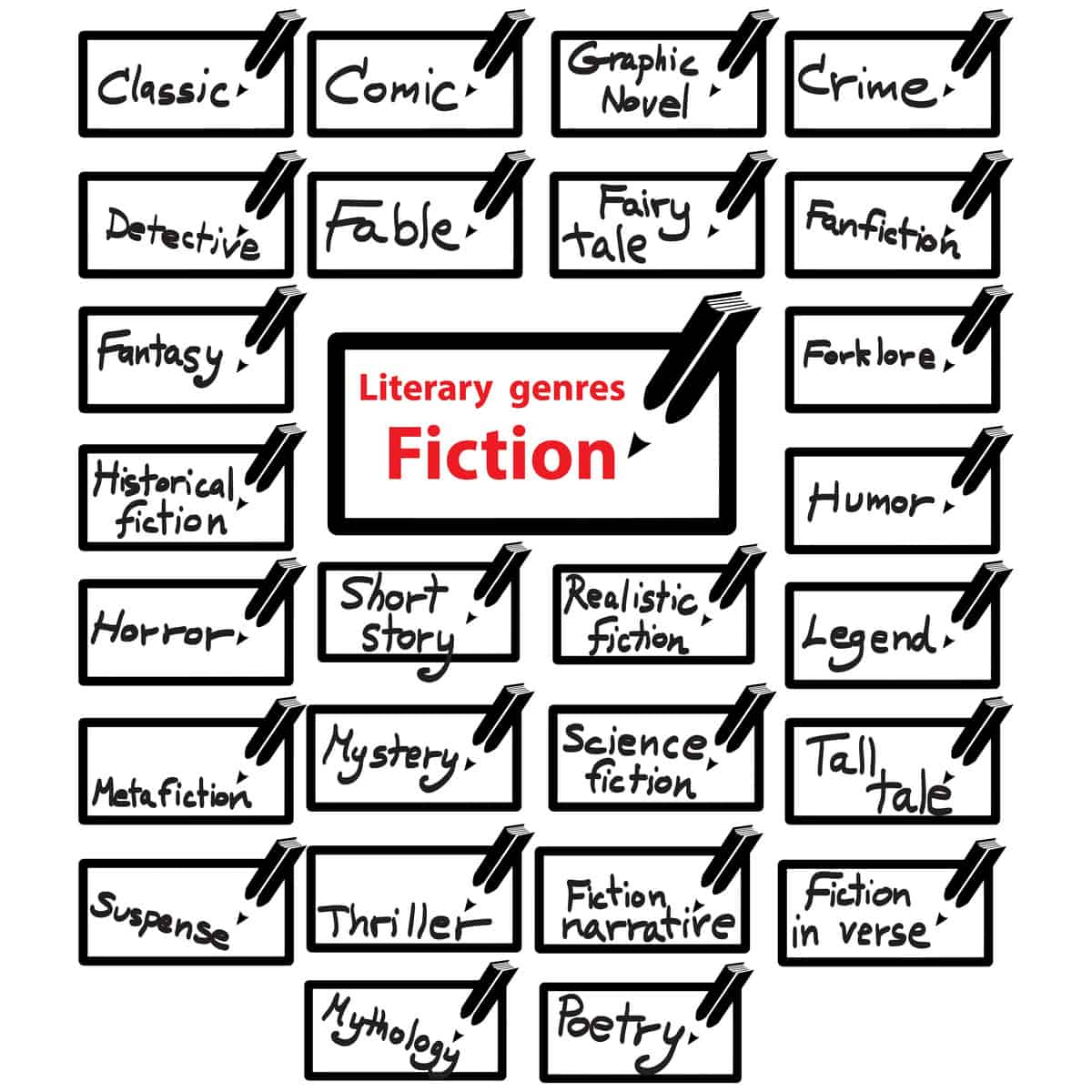 Chart of all fiction genres