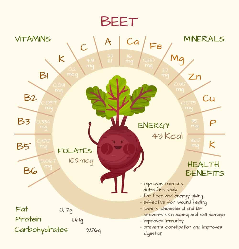 Beets Nutrition Facts Chart