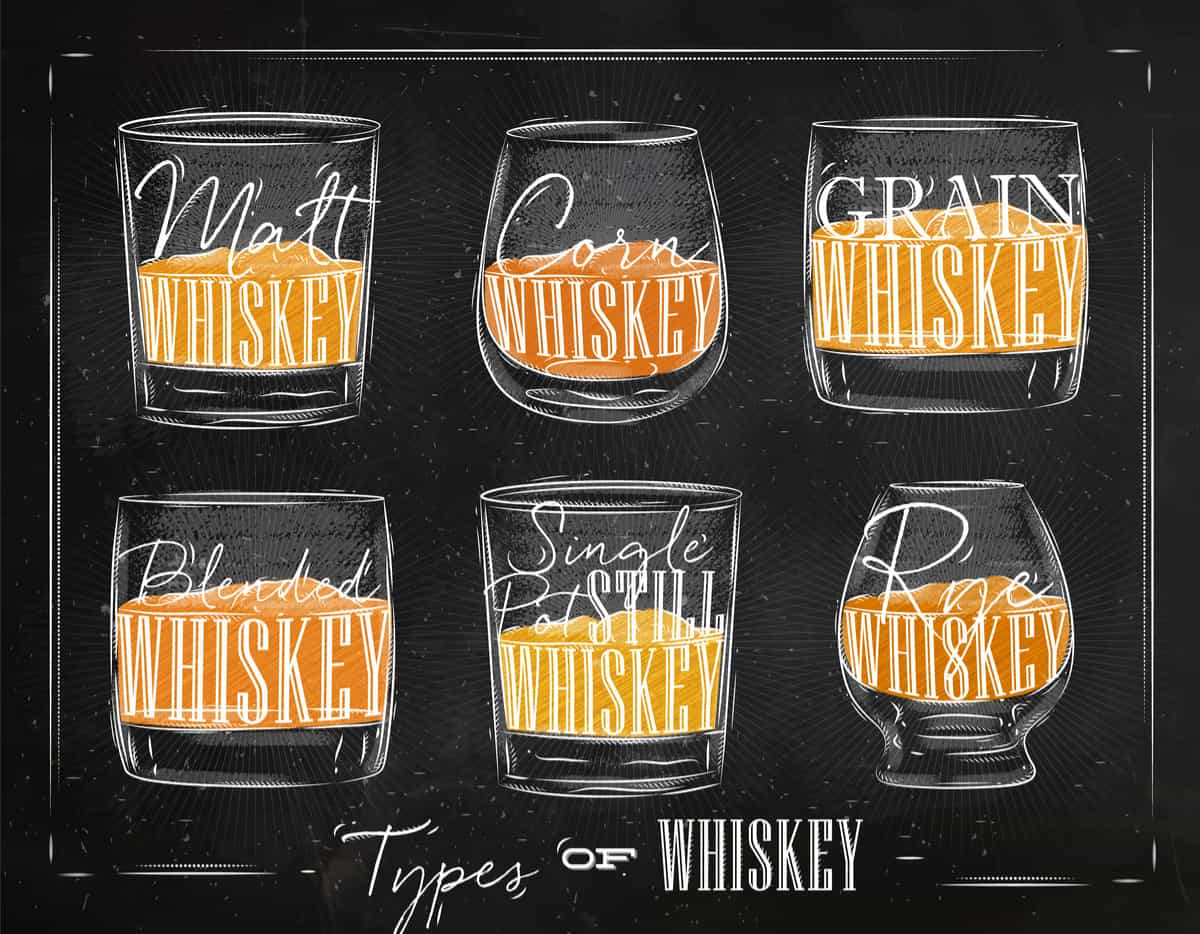 Chart setting out the types of whiskey