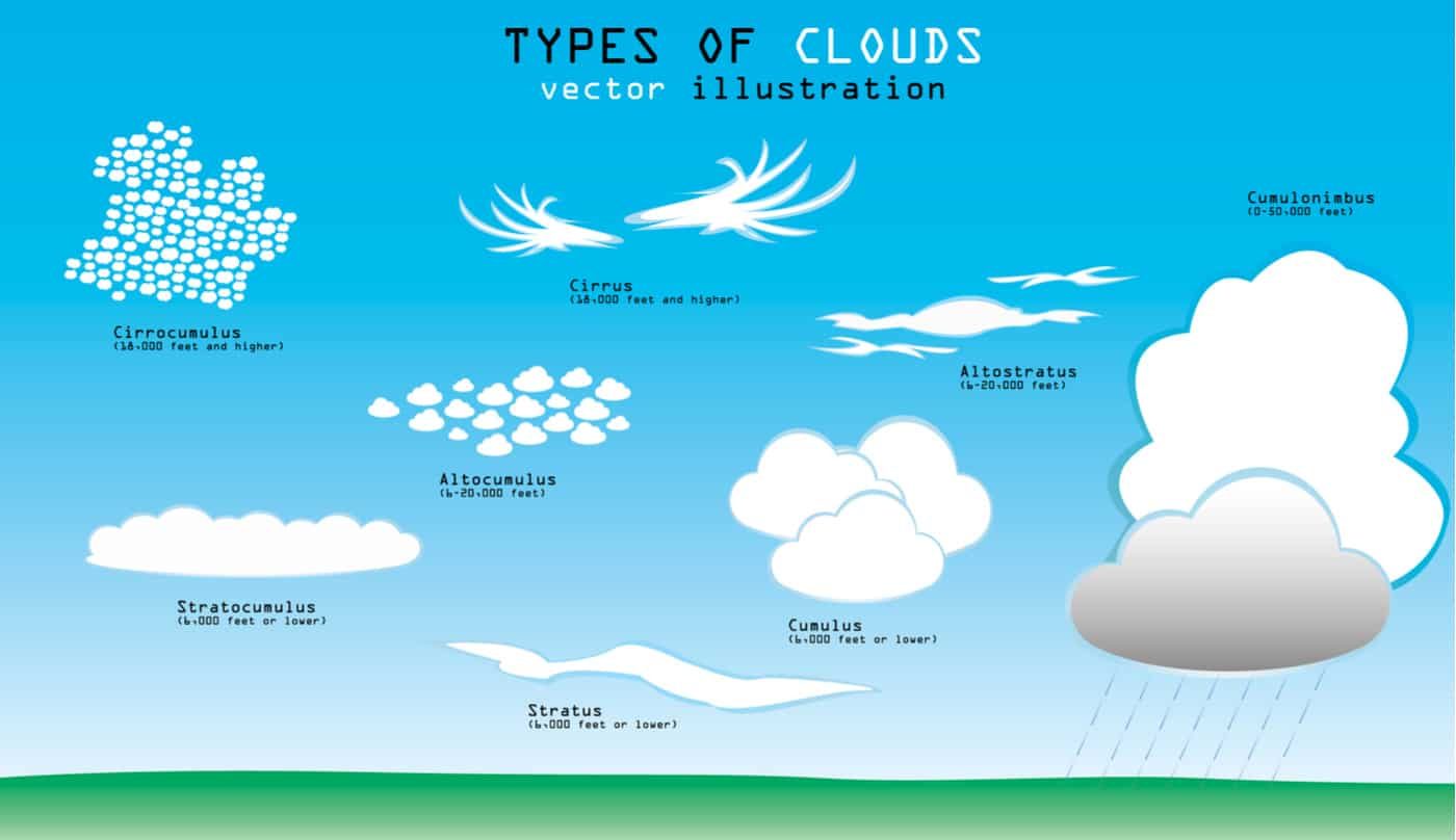 Types of clouds illustration