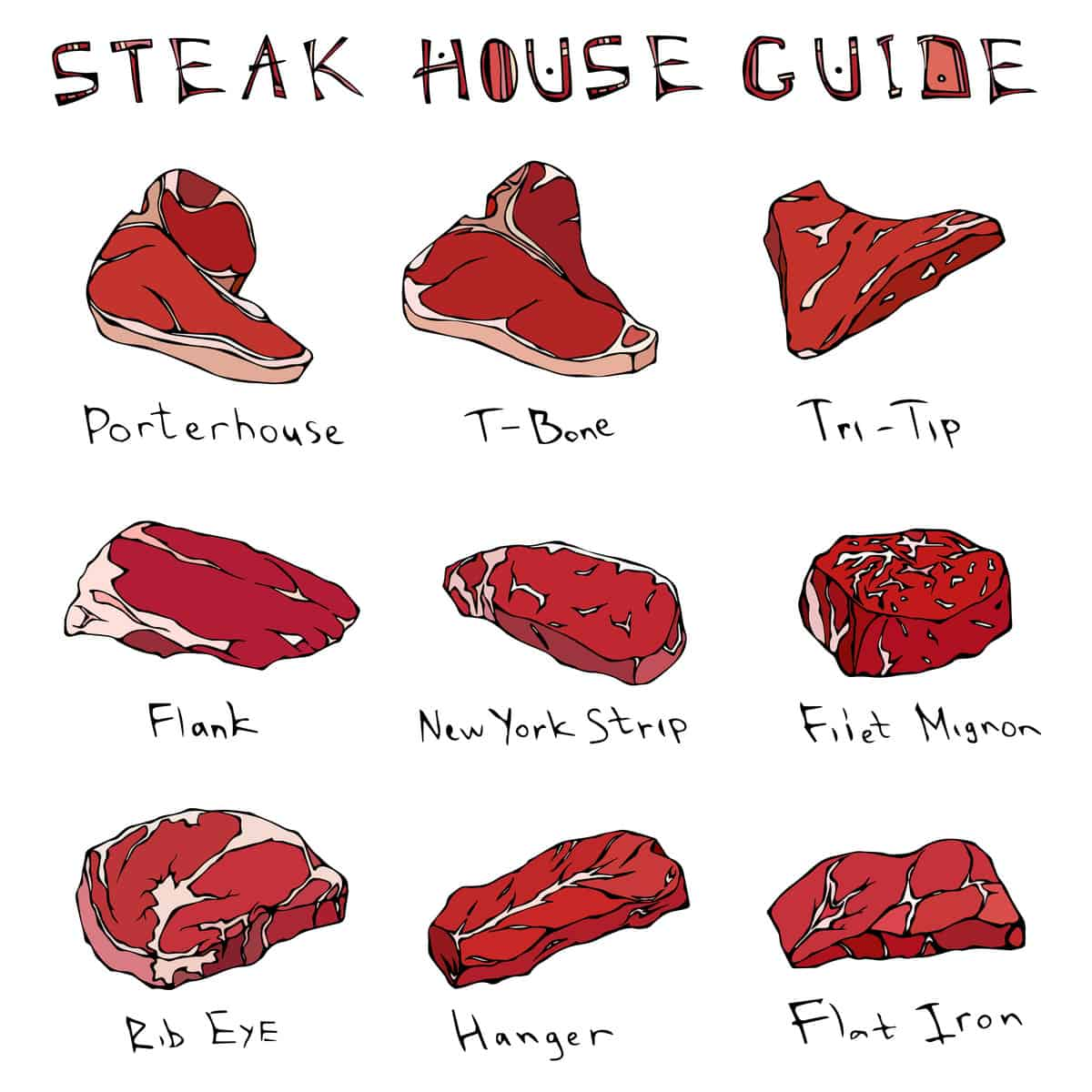 types of steak chart
