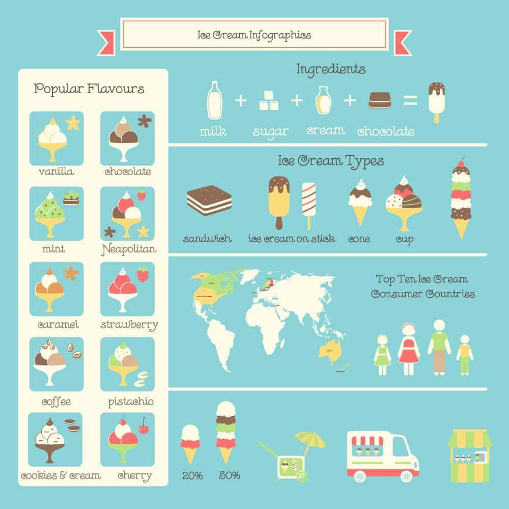 Ice cream types chart
