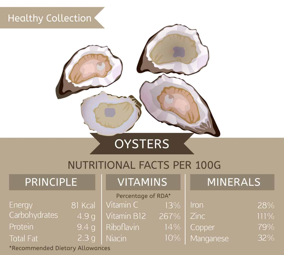 Oyster nutritional facts chart