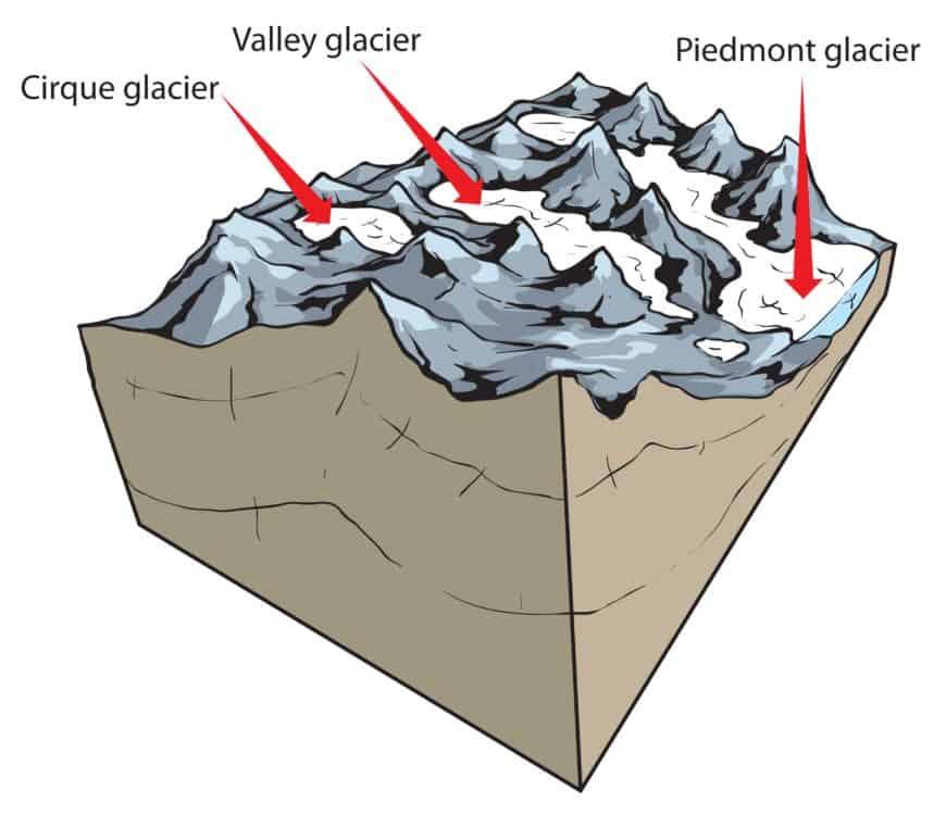 Valley, piedmont and cirque glaciers